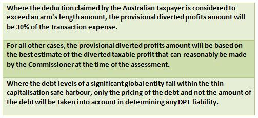 diverted profits amount graph