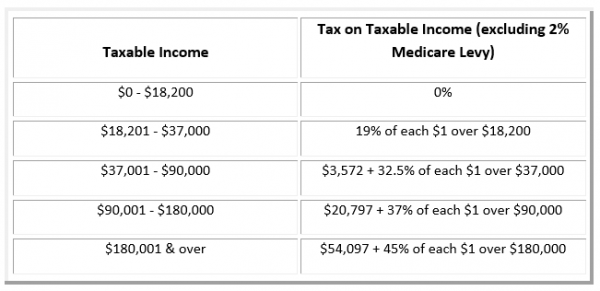 2018/19 FEDERAL BUDGET - PERSONAL INCOME TAX - B & W Additions