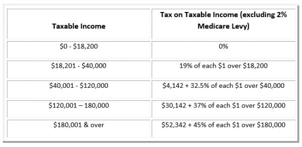 tax-tables